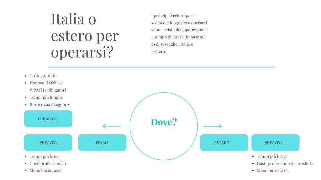 intervento-italia-estero-cambio-sesso