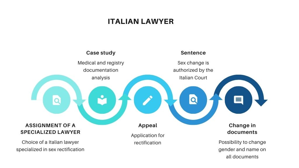 italian-lawyer-for-change-gender