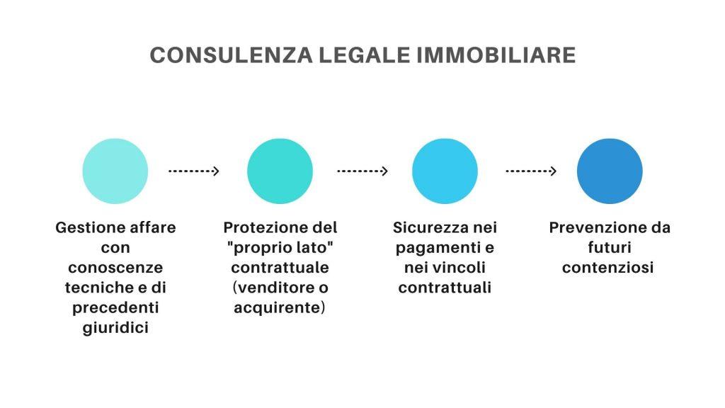 consulenza-legale-immobiliare