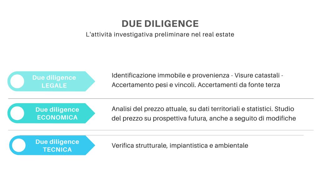 due-diligence-diritto-immobiliare